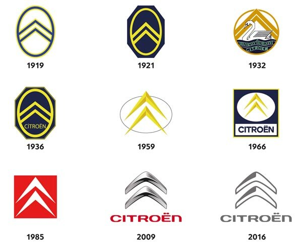 History of the Citroën Logo